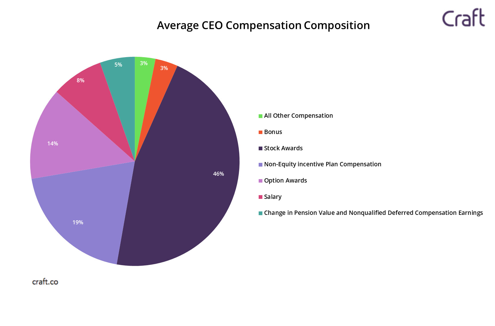 papa Pantera Ciudad Menda  How Much Do CEOs of Fortune 100 Companies Make?