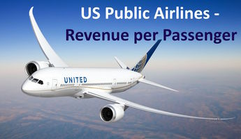 US Public Airlines - Revenue per Passenger